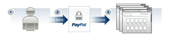 Ασφάλεια και Ηλεκτρονικό Εμπόριο
